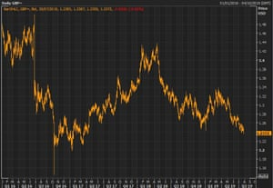 Sterling has weakened steadily over the course of 2019.